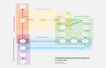 Understanding Internet Search: Condensed Version