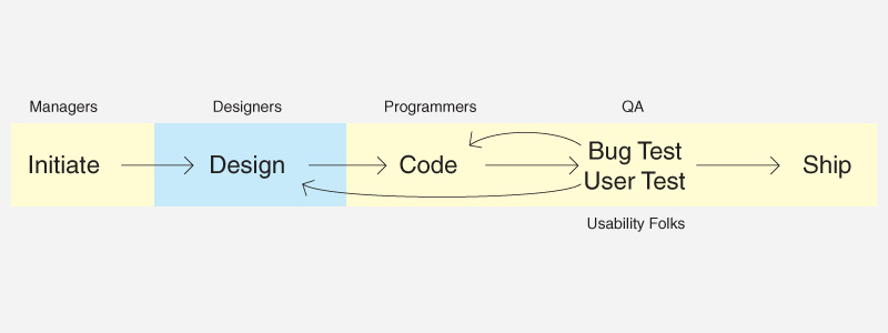 code and design