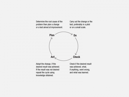 PDCA_quality_cycle