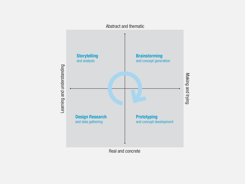 The analysis synthesis bridge model for Ideo company