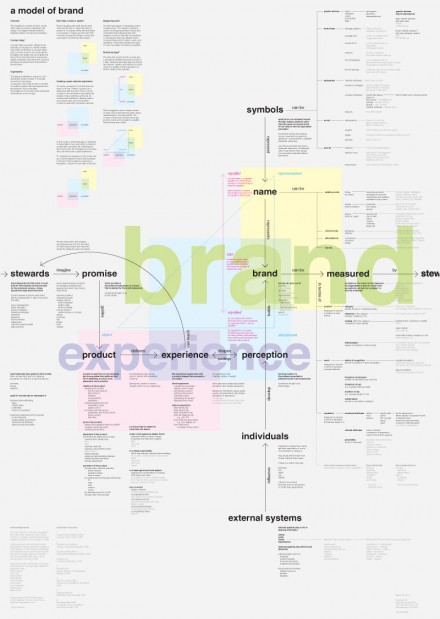Concept Map: A Model of Brand