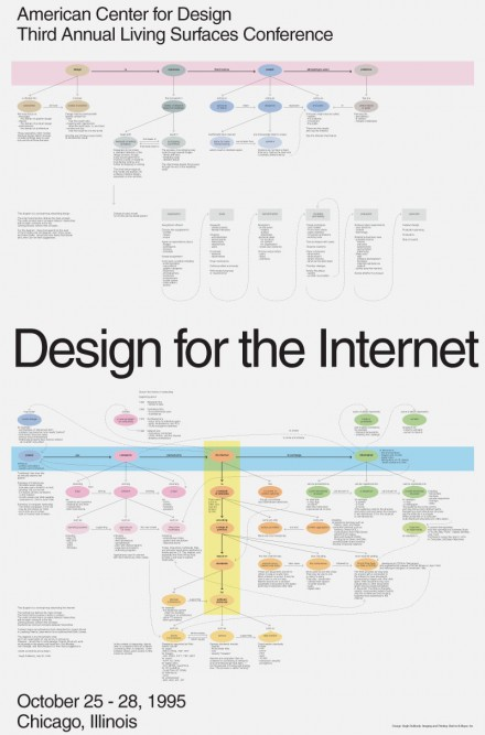 Concept Map: Design for the Internet