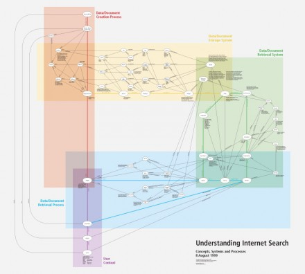 Concept Map: Understanding Internet Search