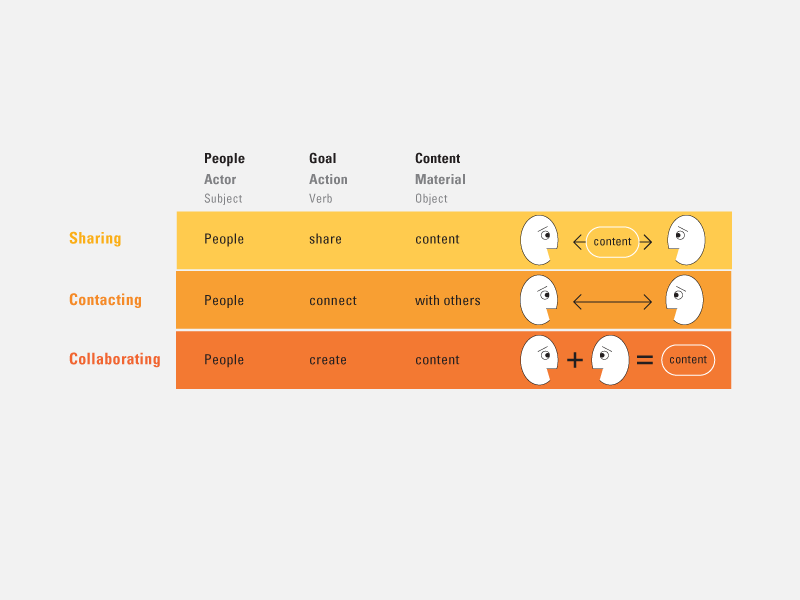 A Model of Mobile Community: Designing User Interfaces to Support