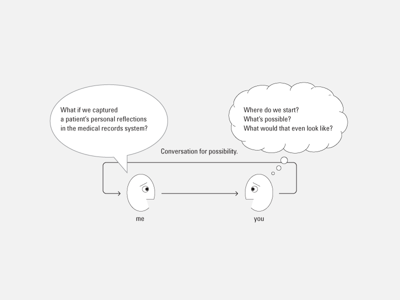 The Language/Action Model of Conversation: Can conversation