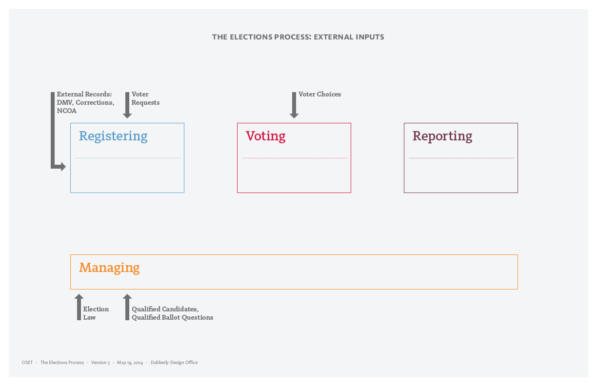 oset_elections_process